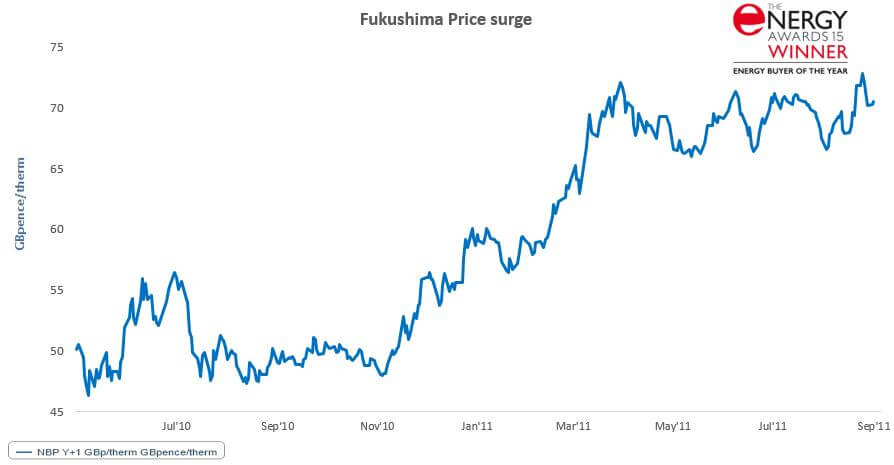 Energy Prices - Pulse Business Energy
