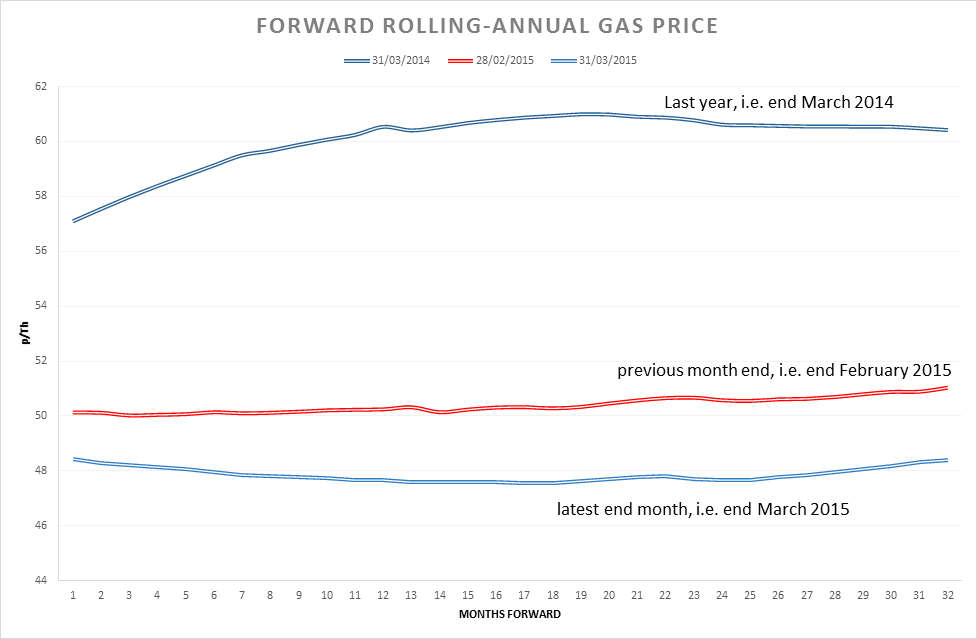 Forward Rolling Annual Gas Price - Pulse Business Energy