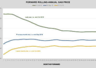 Energy Broker: October 2019 Market