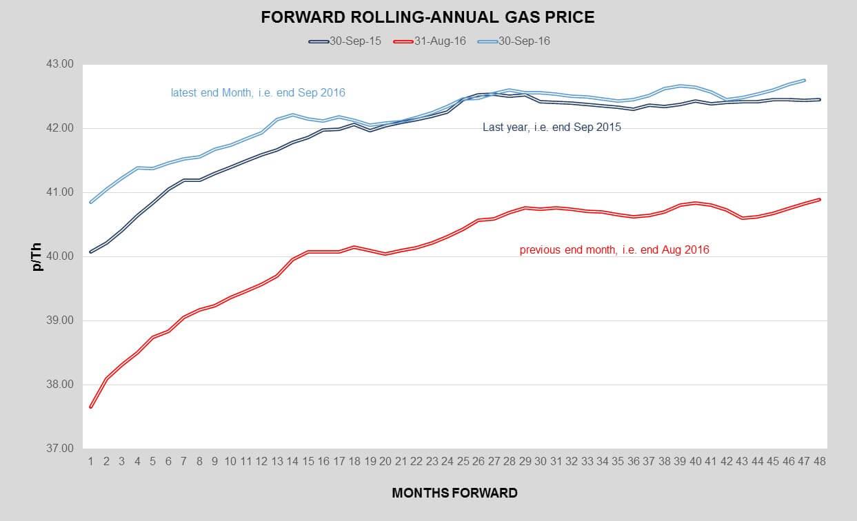 gas-curve-sept-16