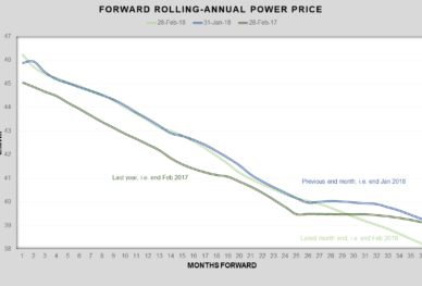 UK Wholesale Electricity Prices - Pulse Business Energy