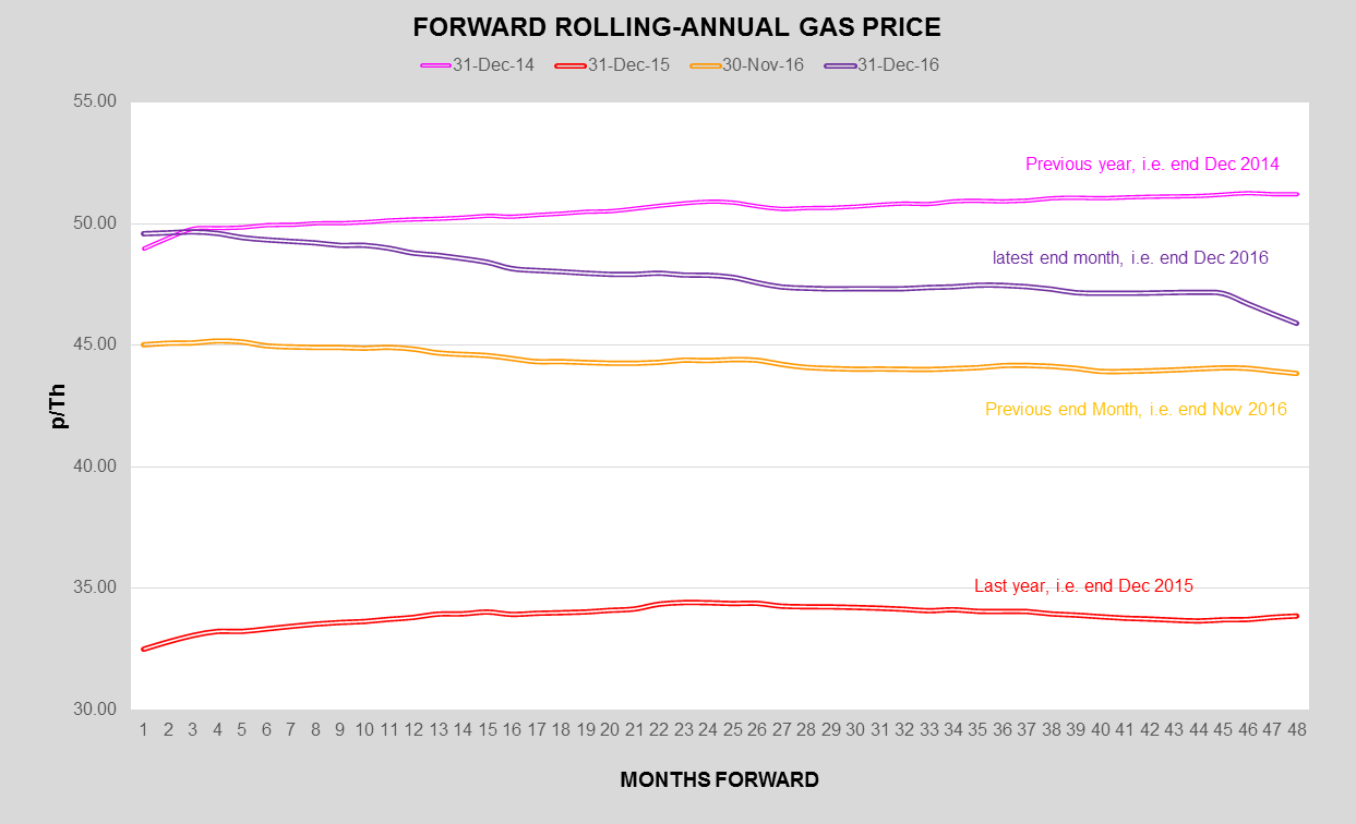 uk-wholesale-gas-prices-pulse-business-energy