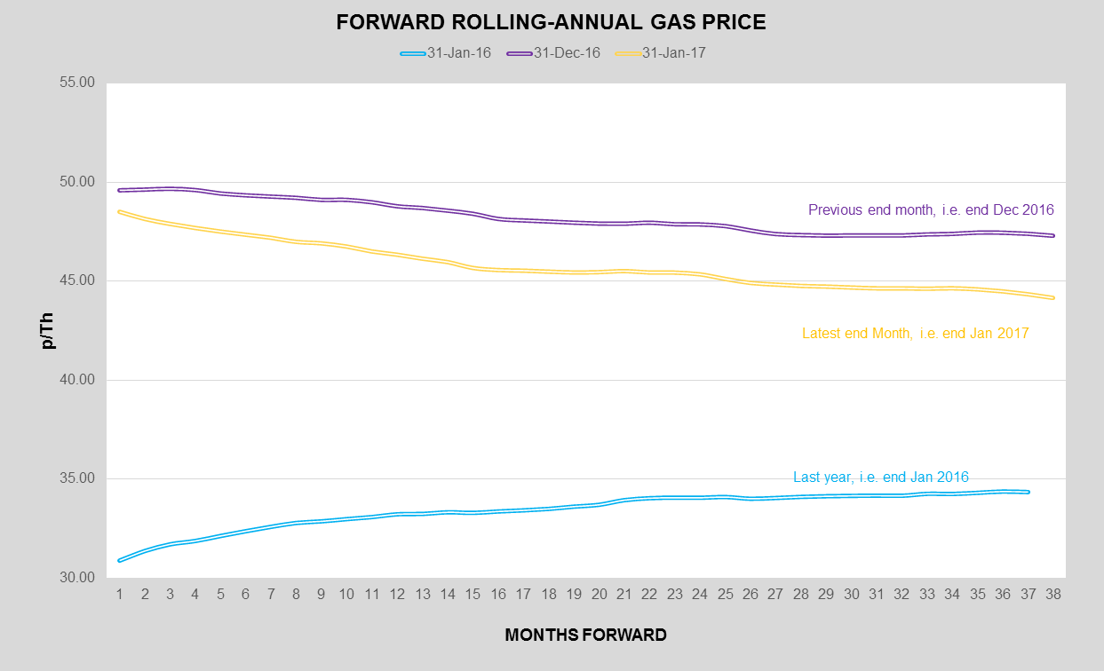 Uk wholesale gas prices / Options trading levels